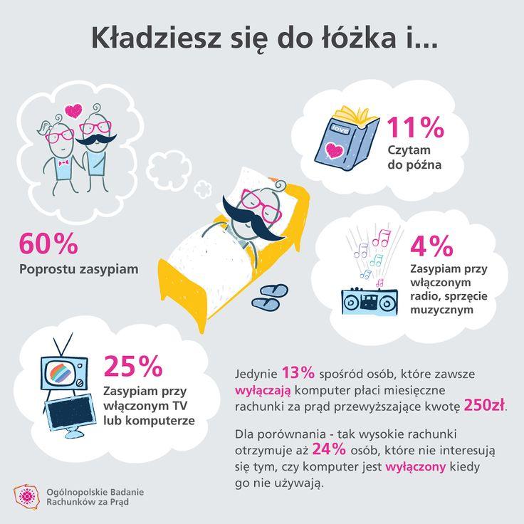 Wyniki z Ogólnopolskiego Badania Rachunków za Prąd.