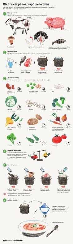 Всемирно известный человек-олень - Ко дню супа — инфографика супов