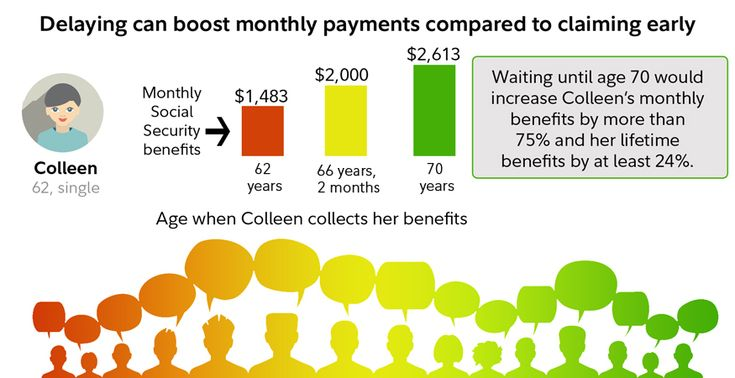 It's tempting to take Social Security at 62, but if you can wait until your full retirement age or longer, you can increase your and your spouse's lifetime benefit.