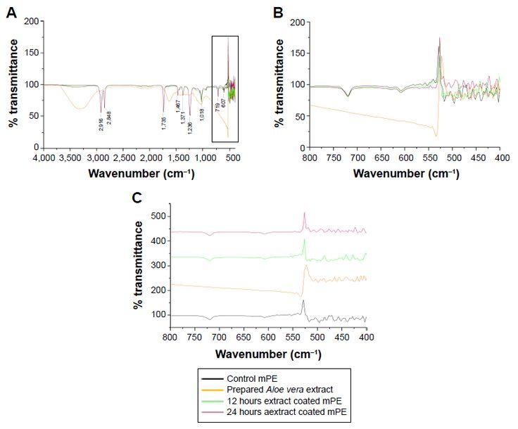 Figure 2 Recorded FTIR spectrum of control and Aloe vera-coated samples.