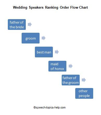 wedding speaking order