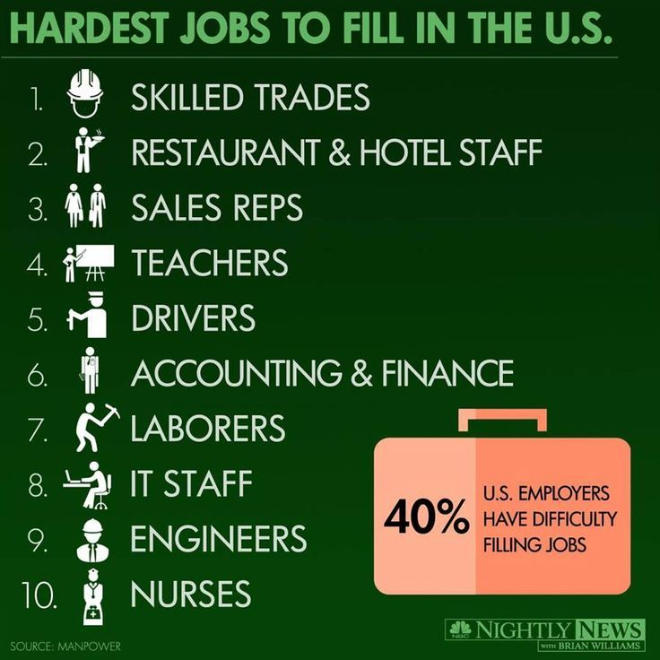 infographic for need for skilled trades in coming years