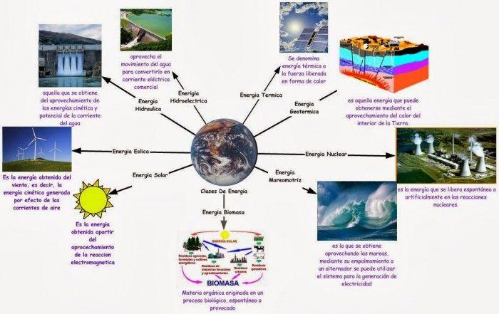 Energías Renovables Y No Renovables Tipos De Energía Ecología Hoy Tipos De Energia Fuentes De Energia Renovable Imagenes De Energia