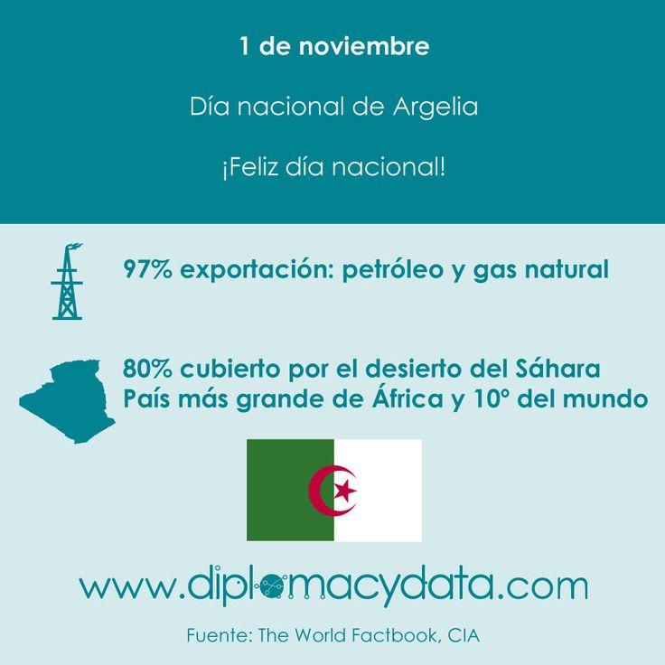 El 97% de su exportación es petróleo y gas natural. El 80% está cubierto por el desierto del Sáhara, es el país más grande de África y el 10º del mundo. ¡Feliz día nacional #Argelia! #diplomacydata