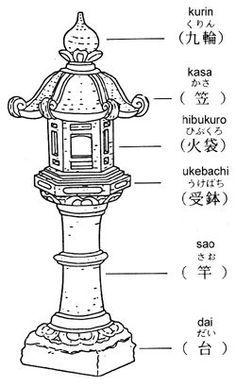 Best 25+ Japanese garden lanterns ideas on Pinterest