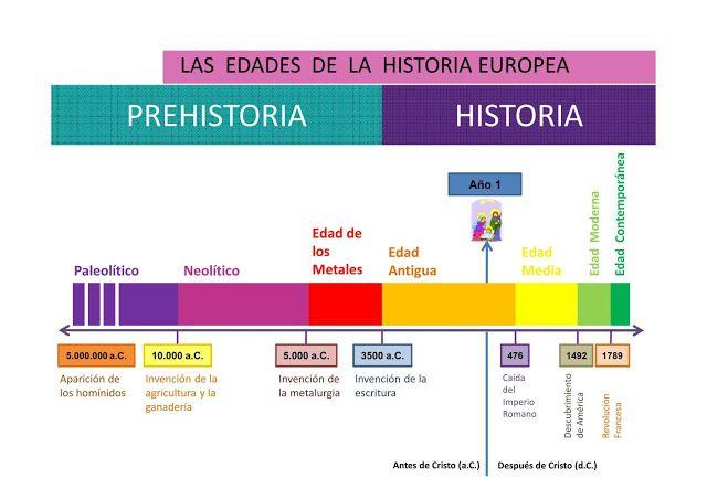 Geografía E Historia Ejes Cronológicos Geografia E Historia Eje Cronologico Historia Historia Europea