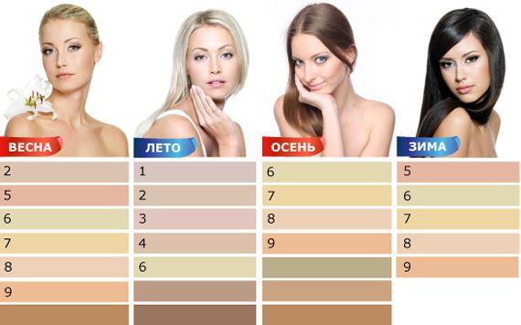Так представителям цветотипа «весна» пойдут нейтральные (2), розовый (5), зеленый (6), желтый (7), персиковый (8), оранжевый (9) и более темные этих оттенки. Представителям цветотипа «лето» больше к лицу холодные оттенки бежевого. Теплые могут значительно испортить внешность: будет бросаться в глаза нездоровая бледность и болезненный синеватый оттенок лица. Выбирая одежду бежевого цвета, отдайте предпочтение серым оттенкам бежа (1), нейтральным (2), лиловым (3), коричневым (4), зеленым (6)…