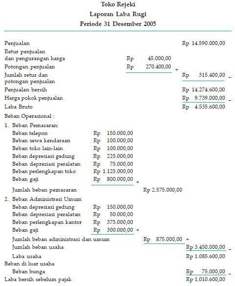 contoh laporan laba rugi dalam bahasa inggris