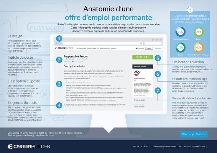 Infographie: L'anatomie d'un offre d'emploi gagnante