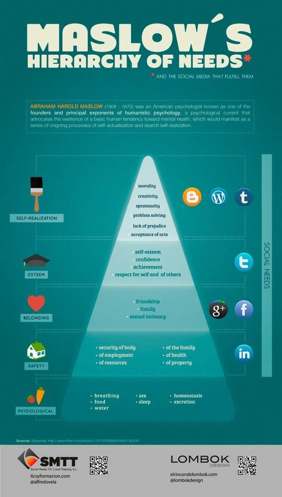 Social Media en Maslows piramide van behoeften - via @alfredofeda  @lombokdesign & @twittermania - Buy Youtube Views