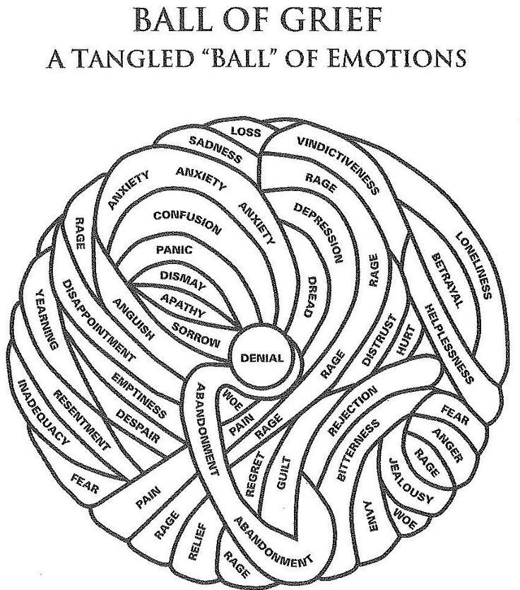 """Ball of grief A tangled """"Ba;;"""" of emotions. Allowing"""