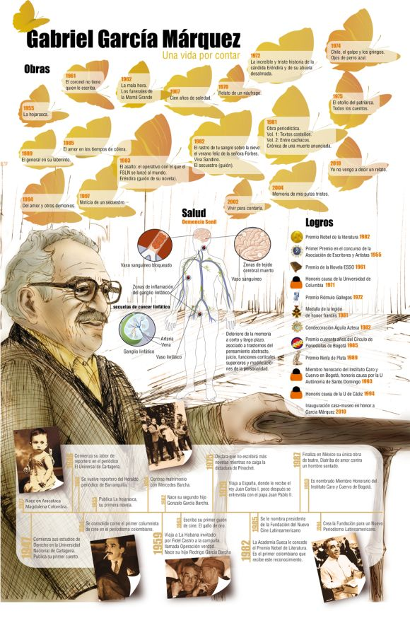 Infografía: Gabriel García Márquez, escritor nobel colombiano muere a los 87 años