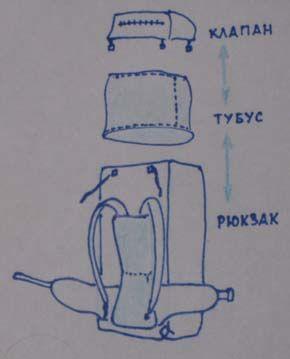 Как сшить рюкзак? Походный рюкзак своими руками тут http://zabroska.su/?p=976
