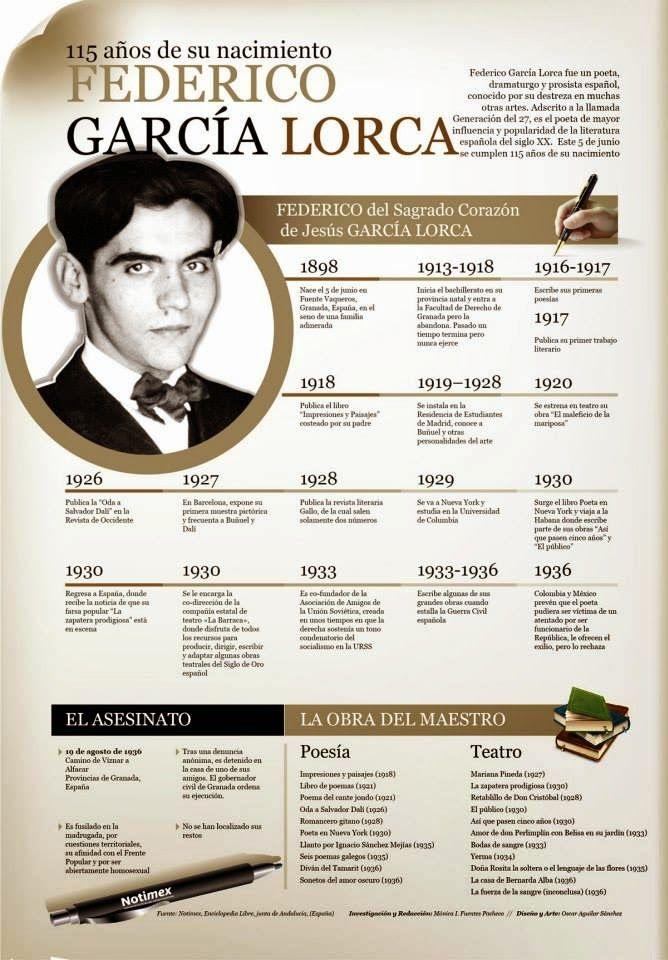 LENGUA CASTELLANA Y LITERATURA: INFOGRAFÍAS