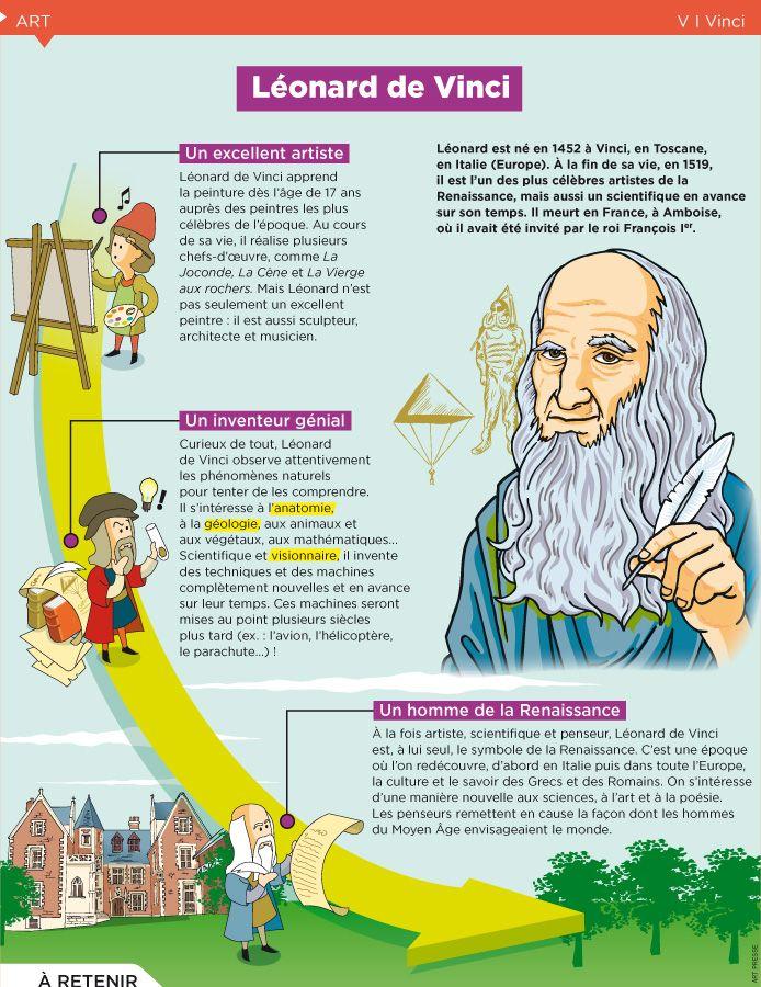 Fiche exposés : Léonard de Vinci