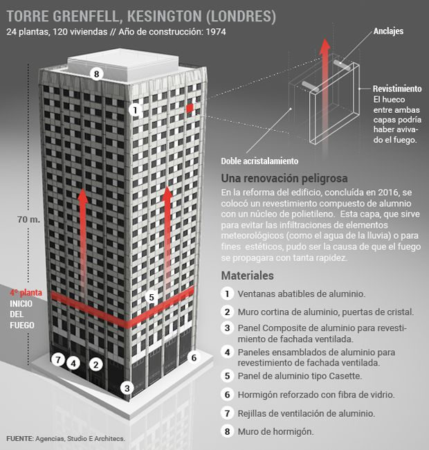 Torre Grenfell: material bajo sospecha