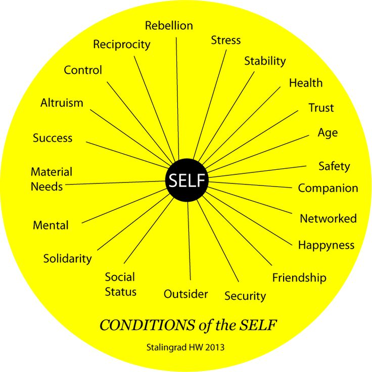 Conditions of the Self