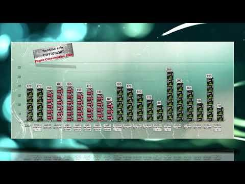 RedWind coin Mining Hashrate|Power usage |GTX 1080 Ti| RX