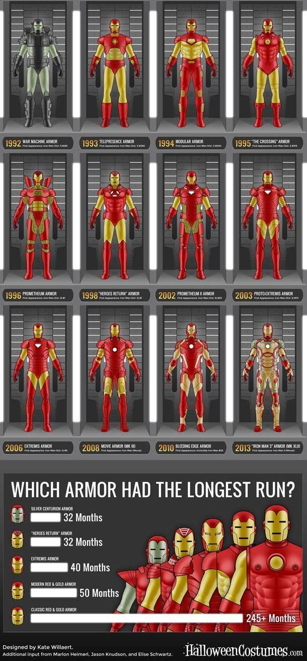 Iron-Man-Infographic_02