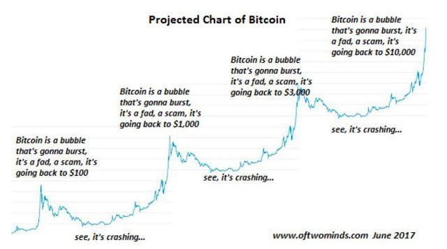 Have you heard of The Bitcoin Misery Index? | Bitcoin Money