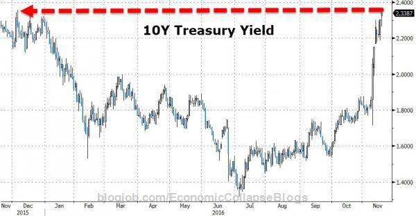 FX Markets Are Turmoiling https://blogjob.com/economiccollapseblogs/2016/11/30/fx-markets-are-turmoiling/