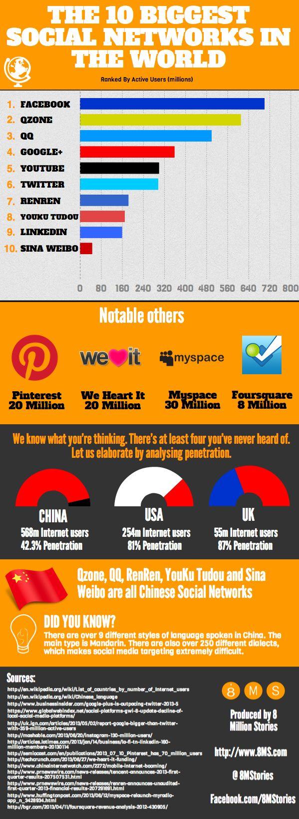 Las 10 Redes Sociales más grandes del Mundo