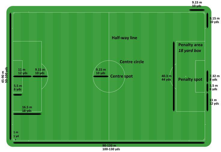 Football pitch - Wikipedia