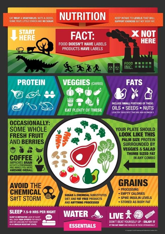 Nutrition Chart: Real Food Doesn't Have Labels- Products