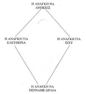 Ανθρώπινες ανάγκες σύμφωνα με τη Θεωρία Ελέγχου του Glasser 1984,1986