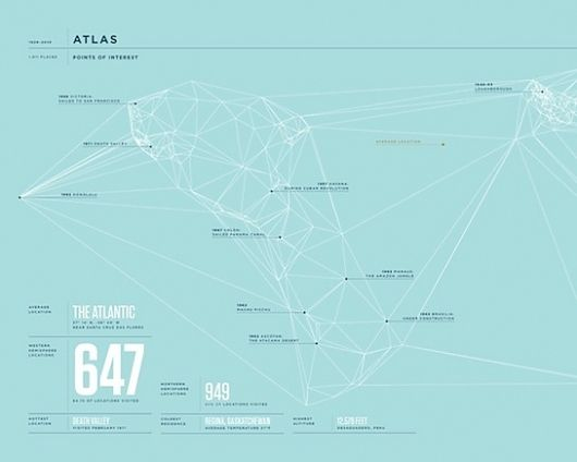 The 2010 Feltron Annual Report | Infographics used for publication data visualization