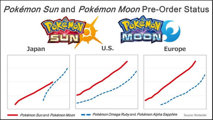 Pokemon Sun and Moon Are Nintendo's Most Pre-Ordered Games Ever  According to a Nintendo press release Pokémon Sun and Pokémon Moon are now the most pre-ordered games in the company's history. Meanwhile the game's 3DS demo has been downloaded over 3.5 million times.  No figures were given for exactly how much the games have been pre-ordered but Nintendo included some favourable-looking charts in Tatsumi Kimishima's presentation to investorsyesterday (below). Nintendo also notes that the demo…
