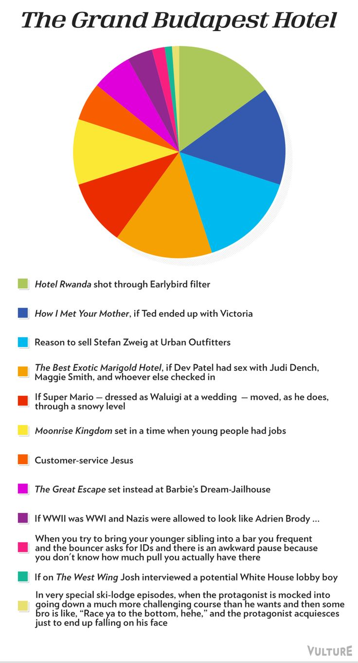 The 2015 Oscar Best Picture Nominees As Pie Charts -- The Grand Budapest Hotel