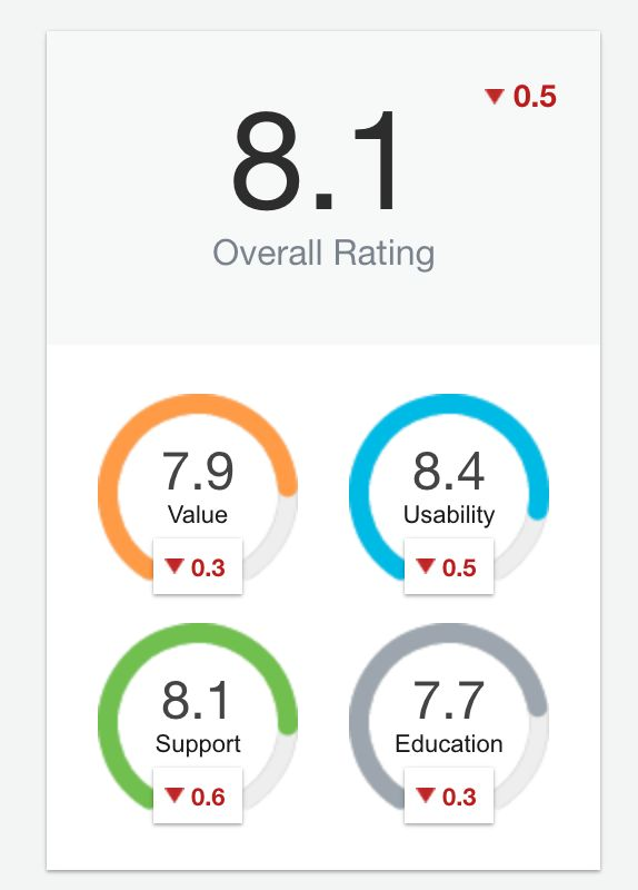 measure satisfaction 1