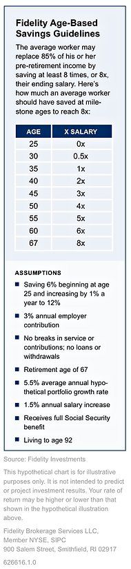 Suggested Retirement Savings Goals, by Age - NYTimes.com