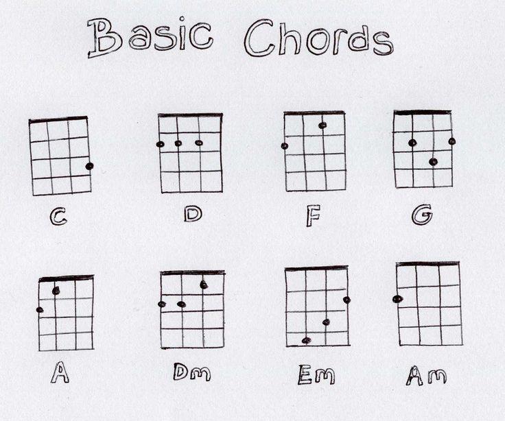 Image result for basic ukulele chord chart printable
