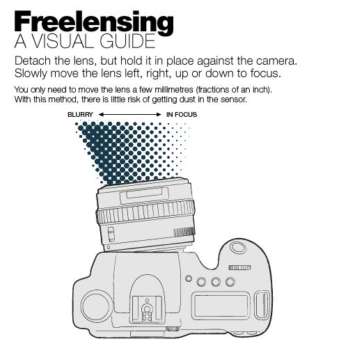 freelensing-guide