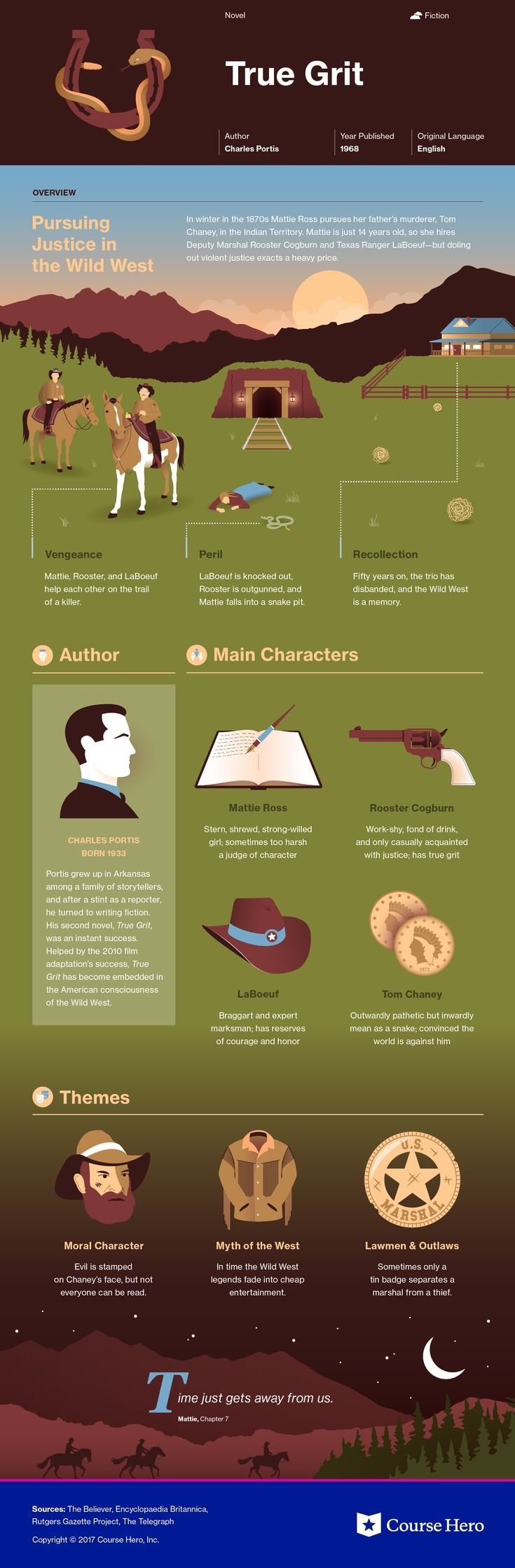literary analysis of true grit -mattie ross, true grit thus begins one of the funniest, most under appreciated novels in all of american literature in a much discussed 1998 essay for esquire , the critic ron rosenbaum billed charles portis, our least-known great novelist, and said of him.