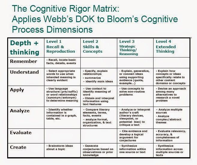 critical thinking skills curriculum for excellence