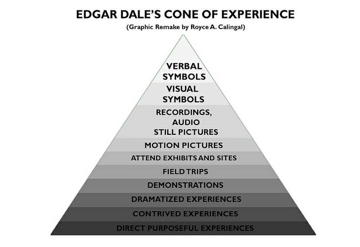Edgar Dale's Cone of Experience is a visual model, a pictorial device that presents bands of experience arranged according to degree of abstraction – and not degree of difficulty. The farther you go from the bottom of the cone, the more abstract the experience becomes. (Dale, 1969)  This model is created by Edgar Dale and it helps the teachers on considering an activity for teaching-learning process.
