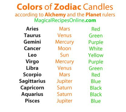 These candles are chosen according to the astrological sign of these.The first index is in fact based on alchemy and the planet that rules each sign. Concerning Magic, there are only seven planets and not ten.