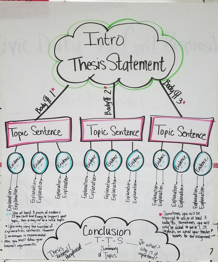 a & p thesis statement Thesis statement examples is a compilation of a list of sample thesis statement so you can have an idea how to write a thesis statement.