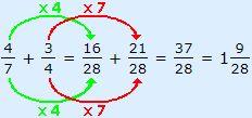 Breuken optellen en aftrekken - Theorie wiskunde