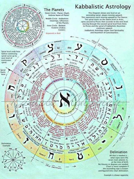 Kabbalistic astrology