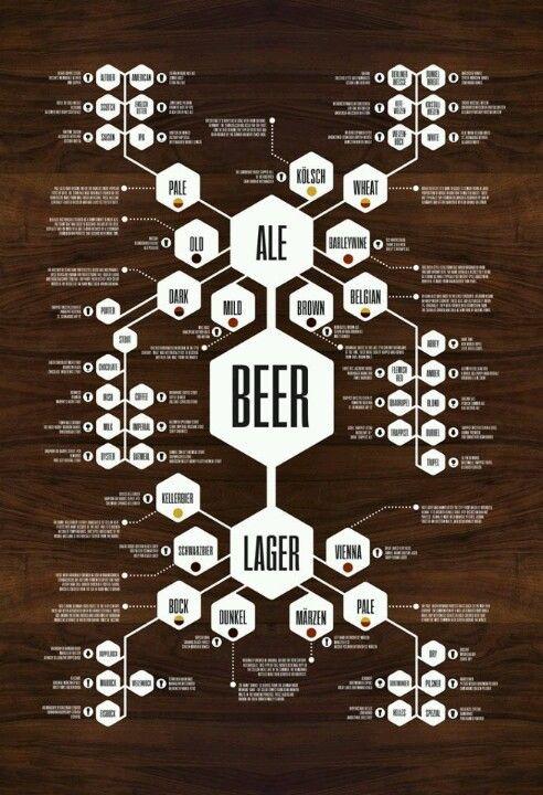 Árvore genealógica da cerveja