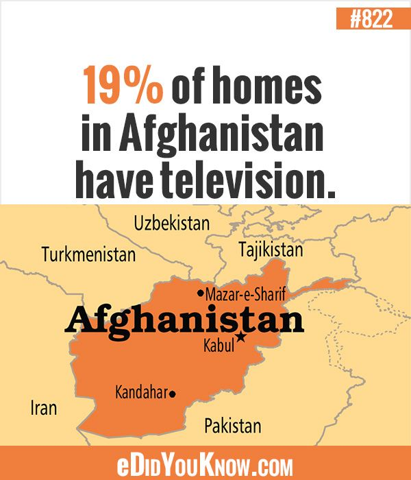 eDidYouKnow.com ►  19% of homes in Afghanistan have television.