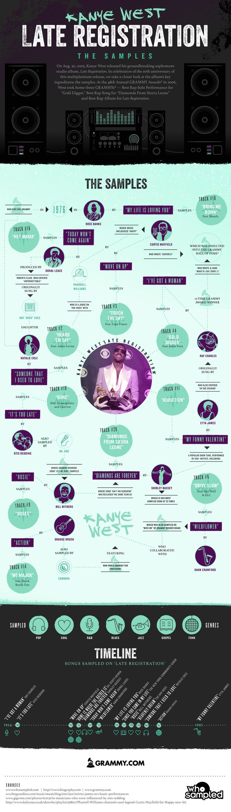 Infographic of the samples in 'Late Registration' by Kanye West, presented by The GRAMMYs and WhoSampled.