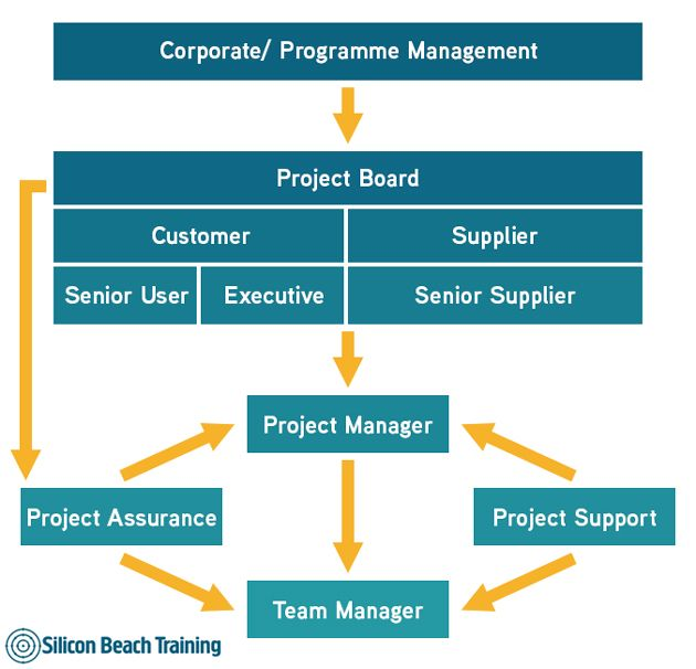 Best Project Management Images On   Productivity