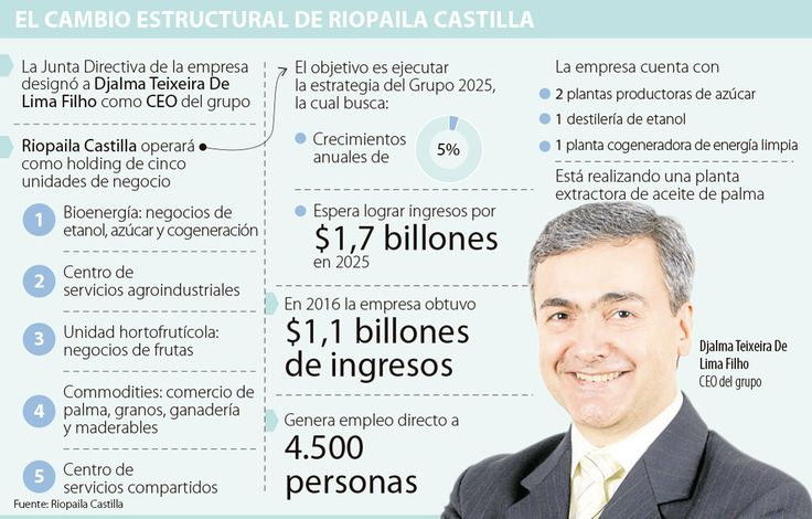 Riopaila Castilla se vuelve holding para lograr 5% de crecimiento anual