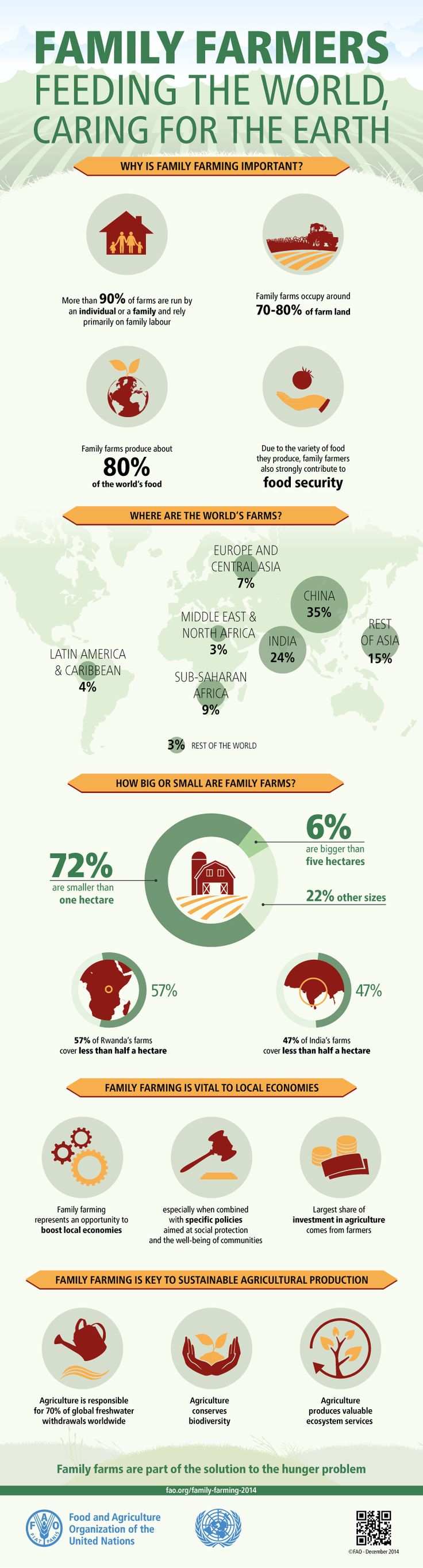 Family Farmers: Feeding the world, caring for the earth. Both in developing and developed countries, family farming is the predominant form of agriculture in the food production sector.