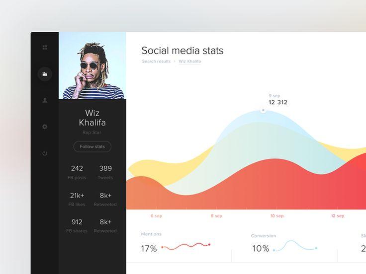 Social Media Statistics App (Brand24 future vision) by Michael Korwin